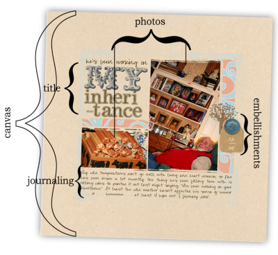 The parts of a scrapbook page | Get It Scrapped