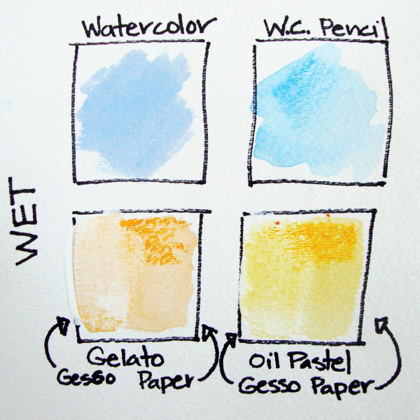 Mixed Media with Michelle Houghton | A Water Soluble Medium Comparison | Get It Scrapped